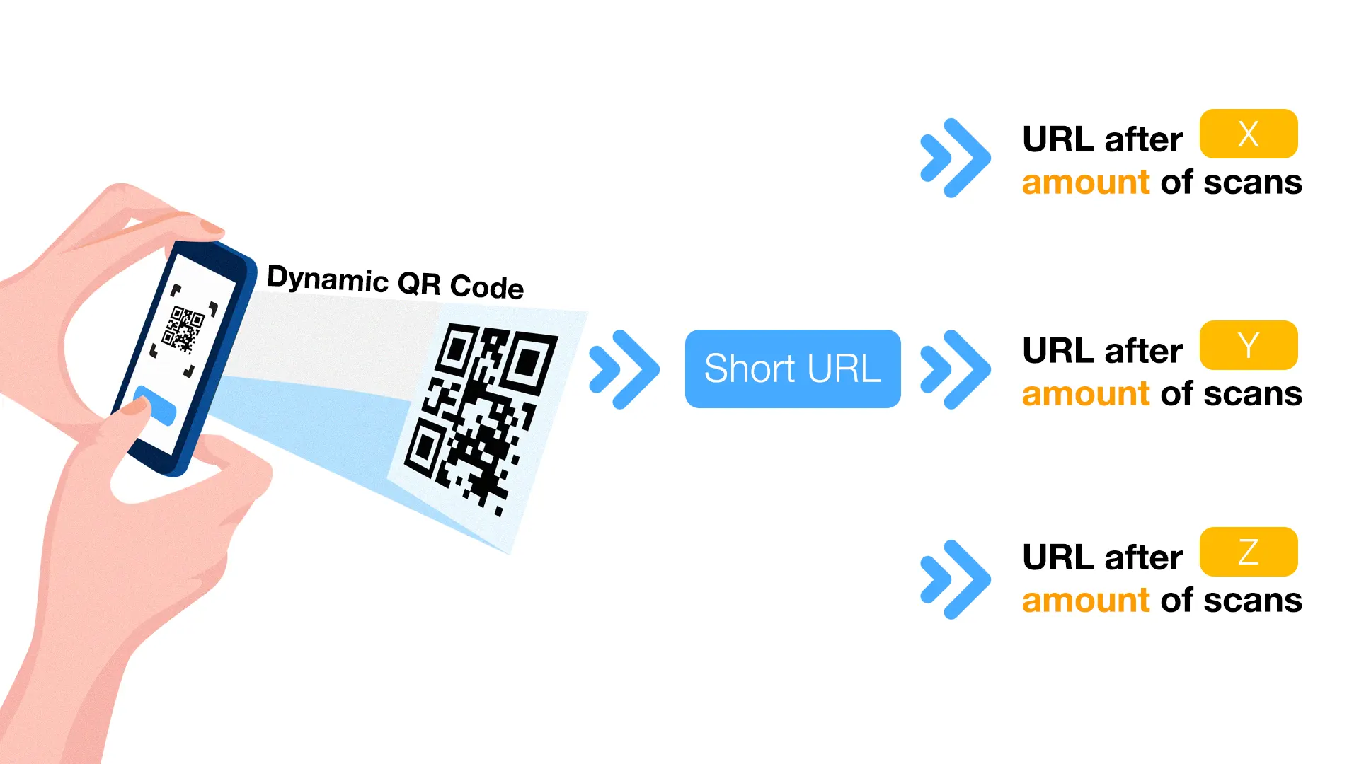 multi url qr code amount based