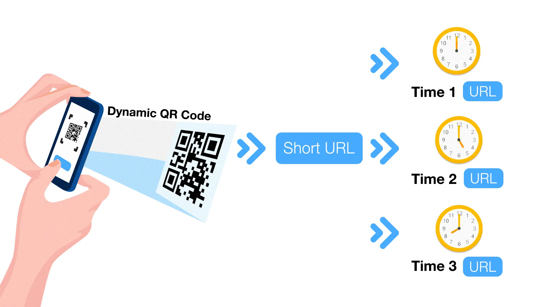 multi url qr code time based