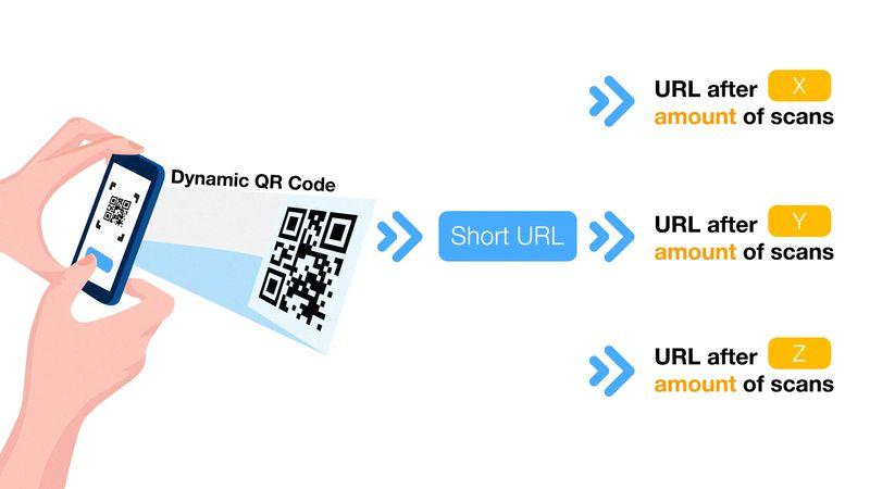 multi url qr code amount based