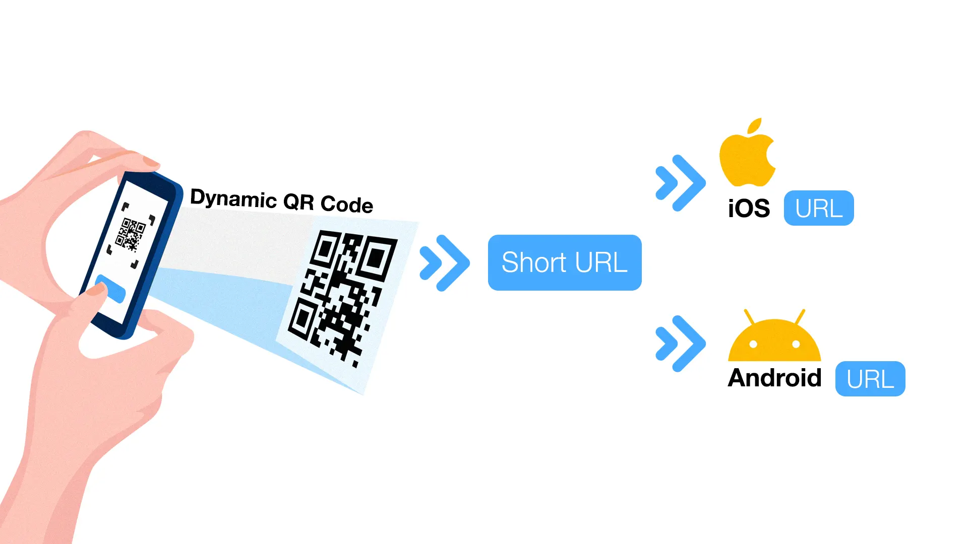 multi url qr code device based