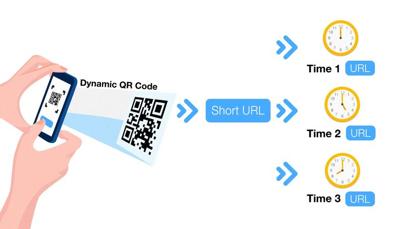 multi url qr code time based