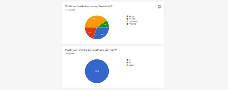 qr codes in survey responses chart