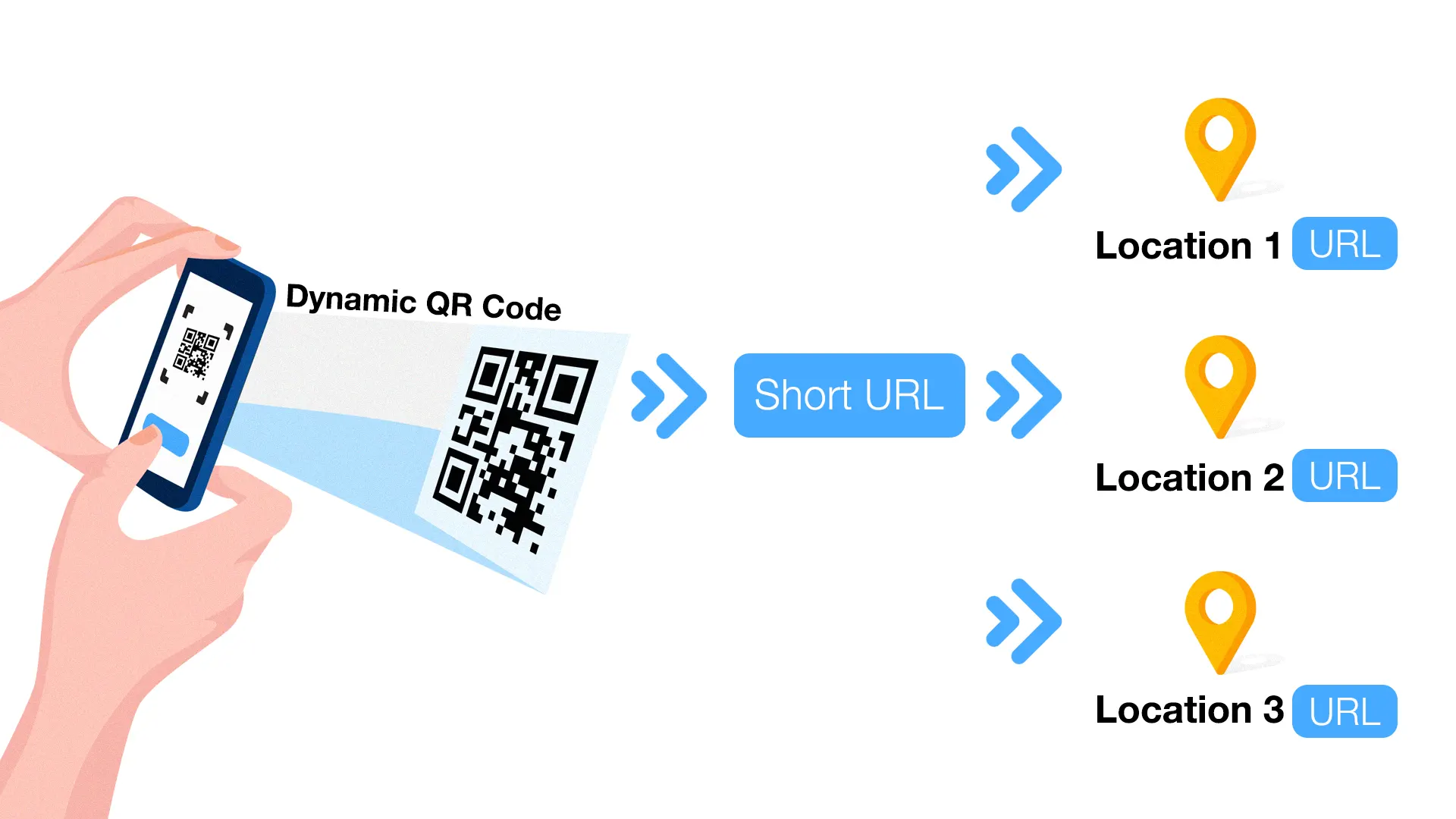 how do dynamic qr codes work