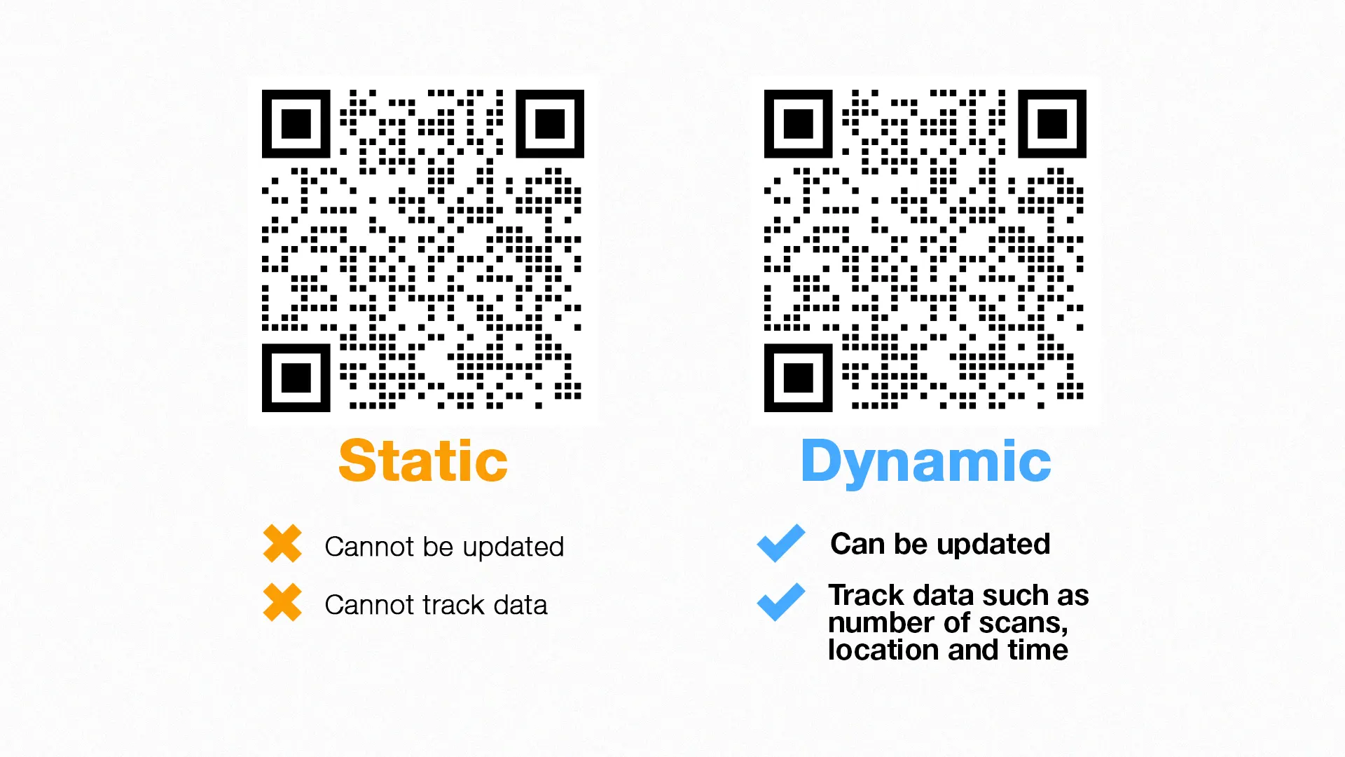 how do dynamic and static qr codes work