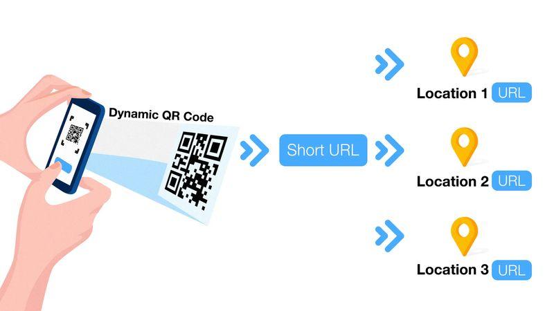 how do dynamic qr codes work