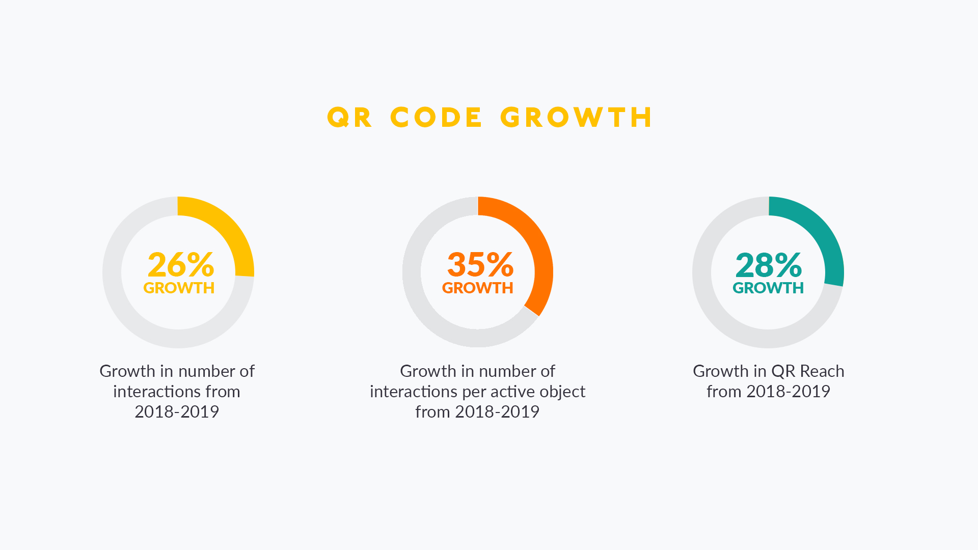 qr code statistics growth