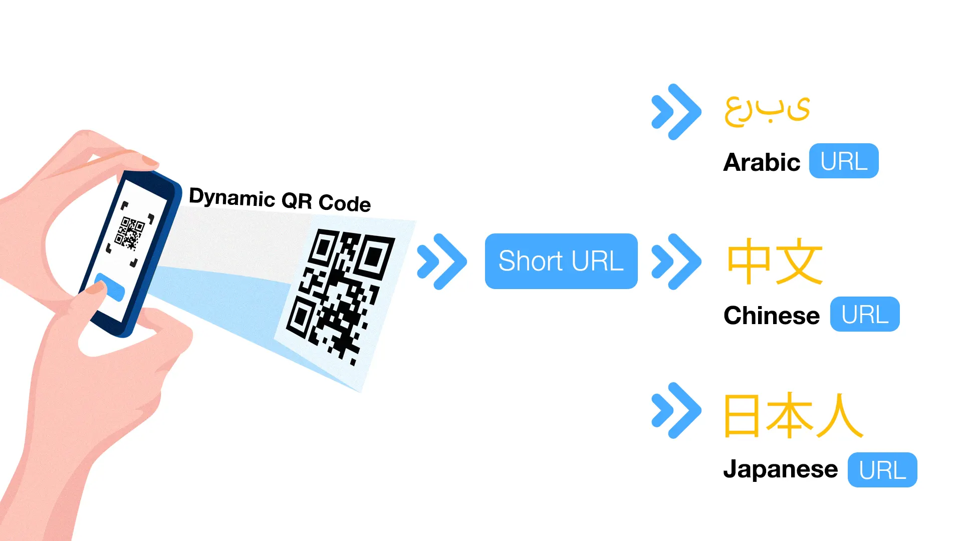 multi url qr code language redirection