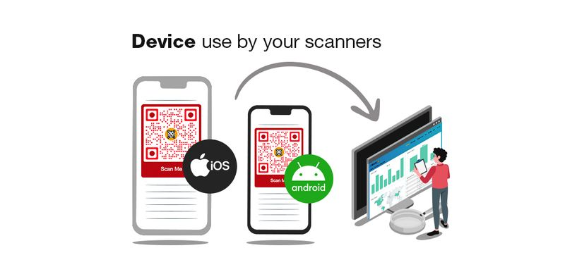 device use by scanners