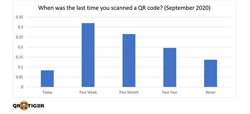 QR code covid 19 statistics report